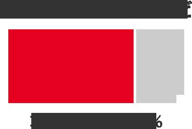車両全体の約80%